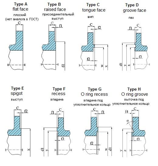 Присоединительные поверхности фланцев по DIN EN 1092-1. Присоединительные размеры фланцев по DIN EN 1092-1. DN10-4000, PN2,5-400.