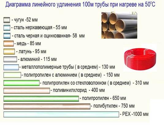 """Температурное линейное удлинение трубопроводов из различных материалов. Удлинение (""""расширение"""") труб при нагреве. Чугун, сталь, медь, латунь, алюминий, металлополимерные, ПП (PP), ПВХ, ПЭ (PEX), полибутилен."""