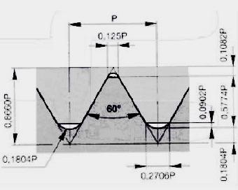 Унифицированная (дюймовая) наружная резьба с увеличенным радиусом впадины