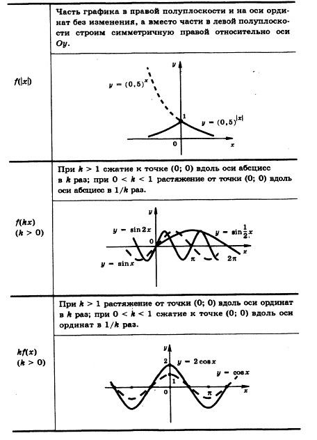 Преобразование графика f(x) вf(|x|); f(kx), k>0; kf(x), k>0.